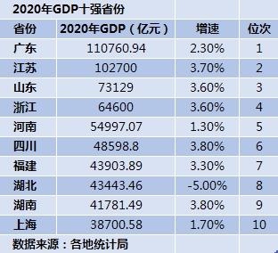2020年GDP十强省份揭晓:广东赶超亚洲四小龙