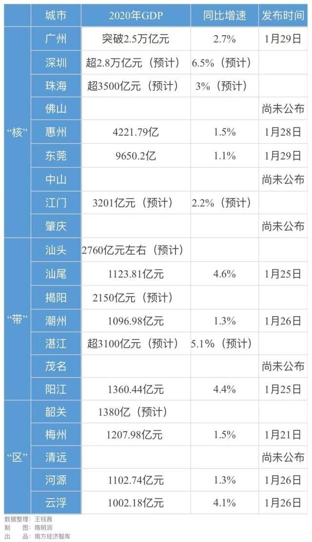 广东云浮gdp_2020年广东省各城市GDP排名出炉!