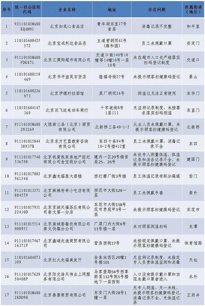 北京东城通报17家未落实疫情防控责任企业,包括我爱我家、南城香