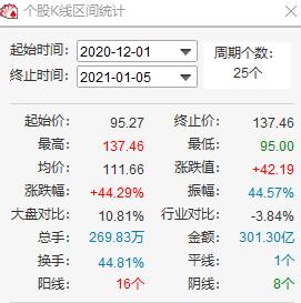 云南白药股价再创历史新高 四机构累计买入超3亿元