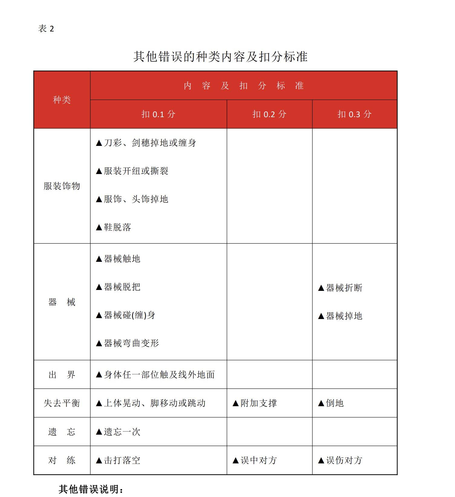 武术评分裁判的扣分依据之一 / 图片来源:国际武联《传统武术套路竞赛规则与裁判法》