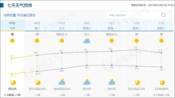 石家庄未来7日天气预报图。(来源:中国天气网)