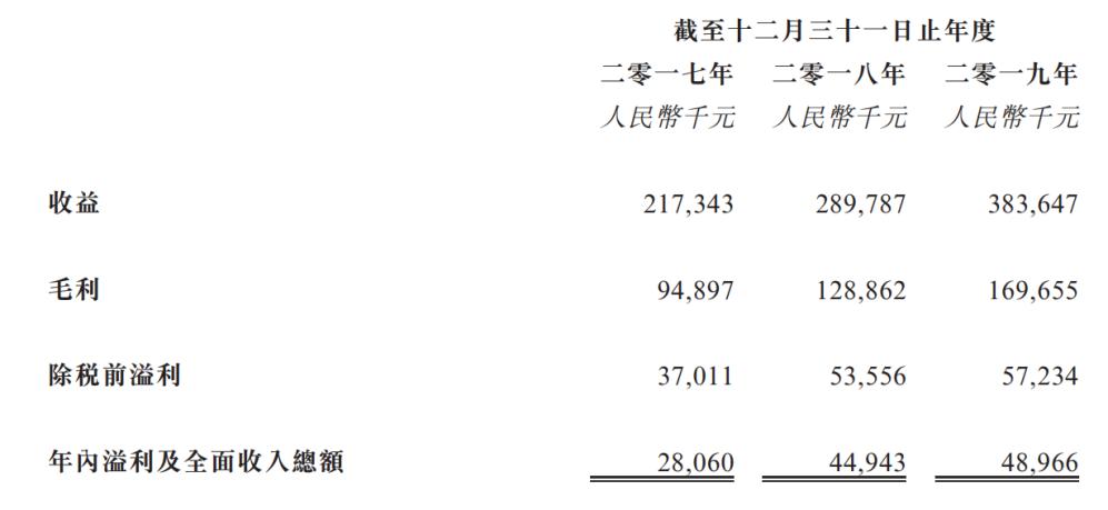 家村:永降生涯效劳重申购进评级 目的价21.3港元