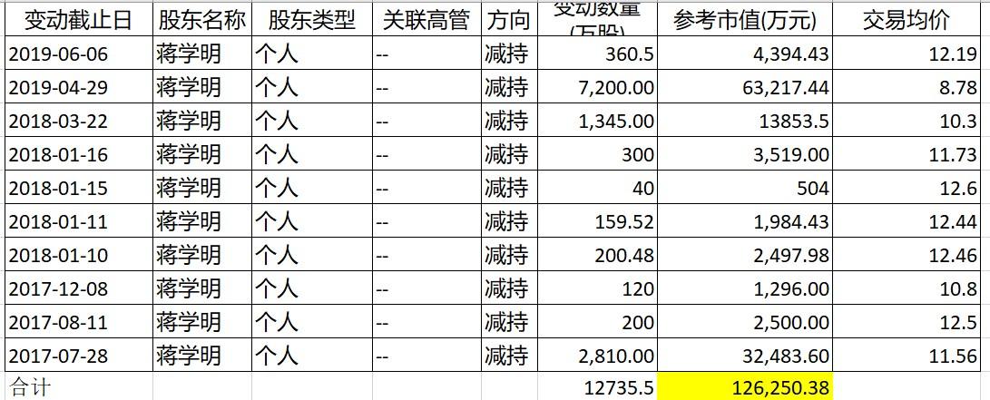 河北邢台市北宫市5个地域调剂为中风险地域