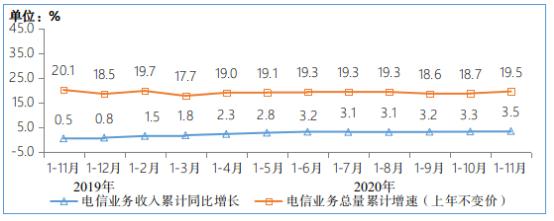图:2019-2020年1-11月电信业务收入和电信业务总量累计增速(来源:工信部)