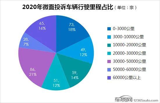 2020年度国内微面投诉排行榜
