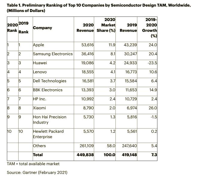 全球前十大芯片买家曝光:苹果第一华为下滑 小米大幅增长