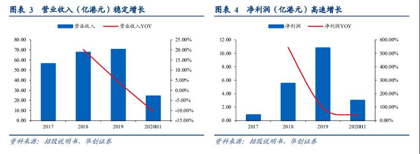 图片来源:华创证券研究报告