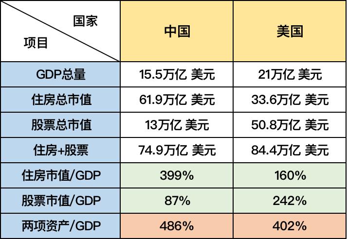中国房产的总市值究竟有多大?图3