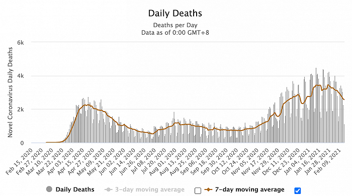 上周五,美国报告新冠死亡人数超过5400人,其中近一半来自俄亥俄州。
