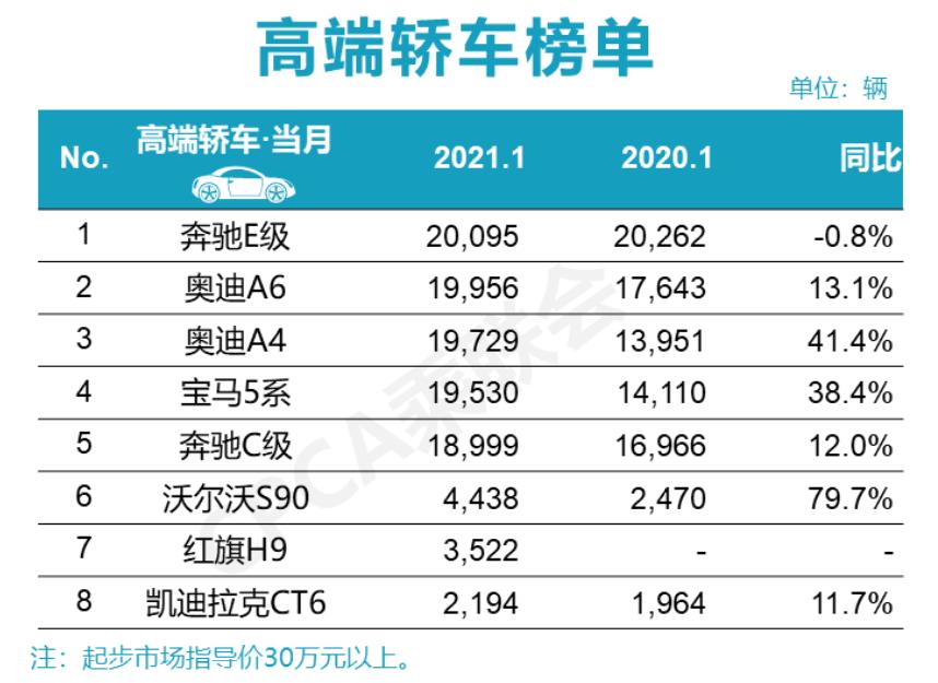 1月高端轿车销量公布,E级售出超2万,S90暴增近80%?
