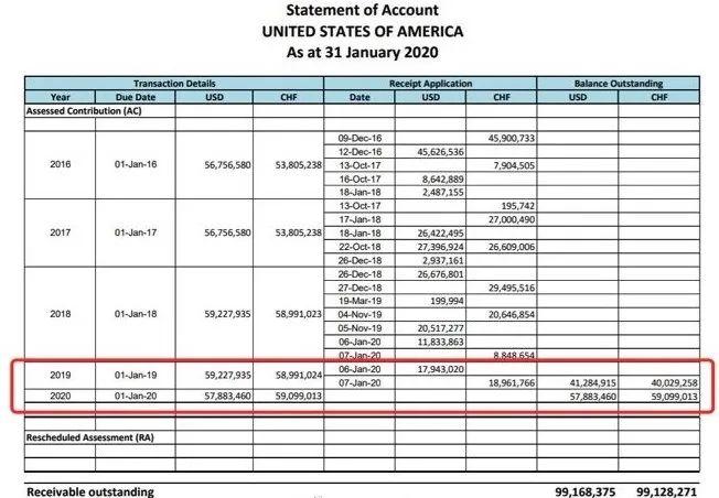 侠客岛:美国终于肯补缴会费了?  第2张