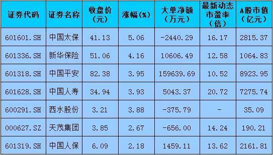 港股先涨A股保险板块蹿红 节后首日市值增逾844亿元