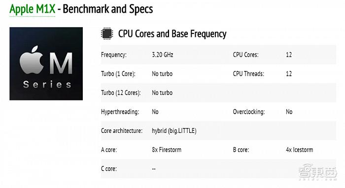 苹果自研M系芯片再曝大招,GPU内核数量翻倍瞄准5nm