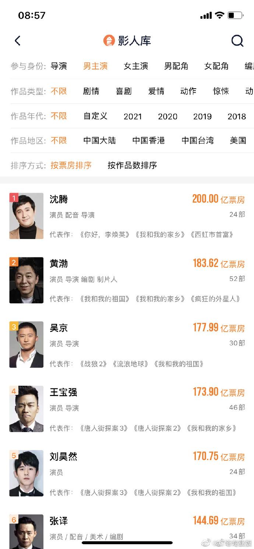 沈腾票房累计多少亿了?沈腾成为中国电影史上第一位200亿票房演员