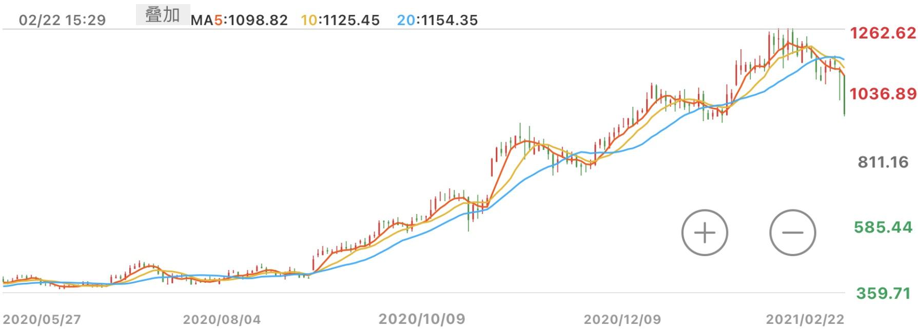 《石头科技股价重挫跌破千元 10名股东拟合计减持不超11.1%股份》