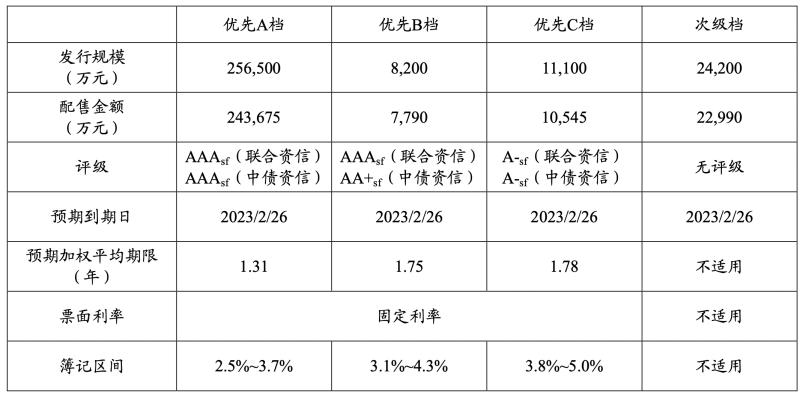 杭州银行发30亿个人消费信贷ABS 去年末个人消费贷余额约450亿