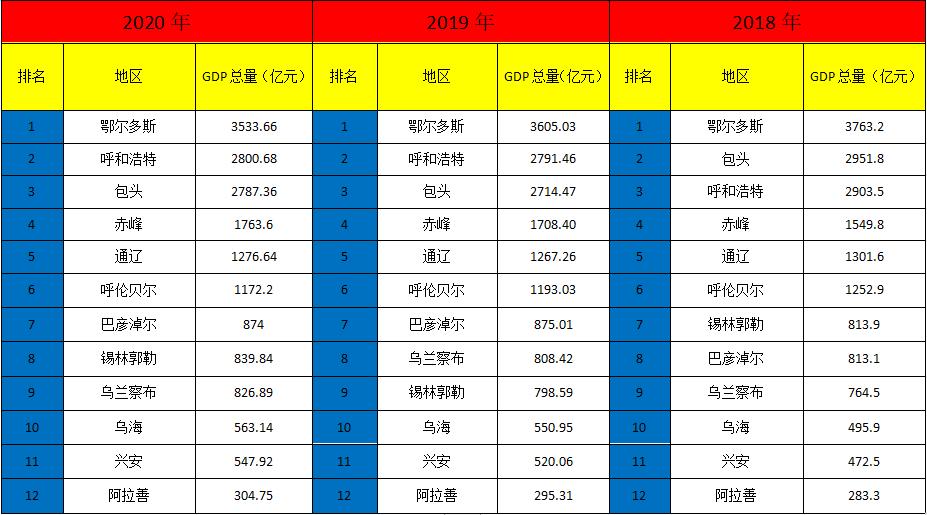 蒙古gdp排名2020_GDP排名下滑最快的5座城市!内蒙古2个,山东、吉林、辽宁各1个