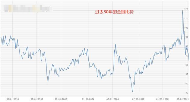 ATFX外汇科普:金银比价套利分析 统计数据实证图2