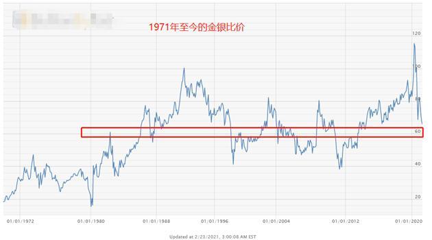 ATFX外汇科普:金银比价套利分析 统计数据实证图3