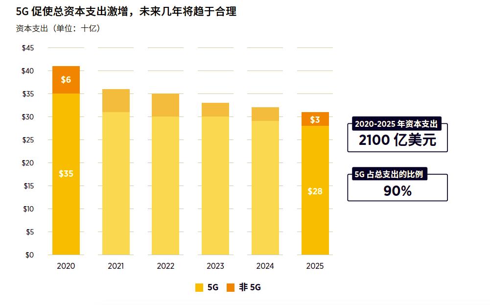 5G刺激资本支出激增,运营商将投资近2100亿美元建网