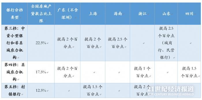 深圳未上调房贷集中度上限 或与深圳金融特点有关