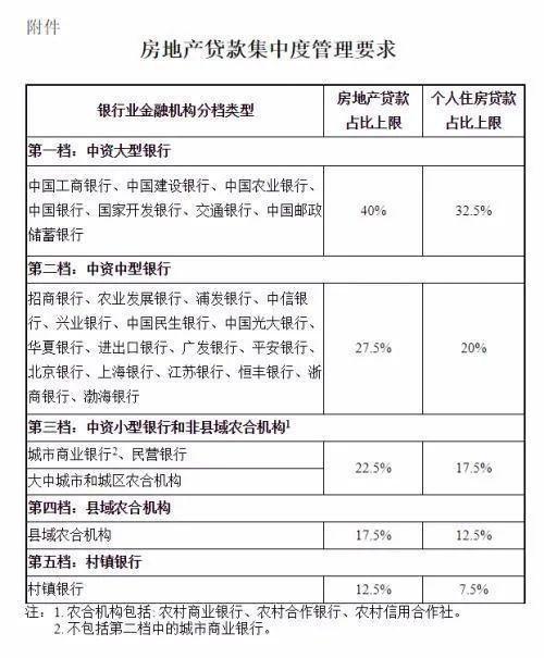 浙江、上海房贷考核标准曝光 70城最新房价也来了深圳又领涨