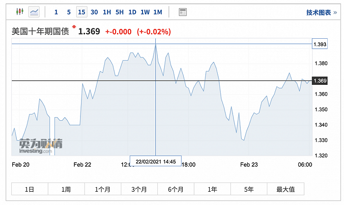 """华尔街多头:国债收益率上升加速美股""""领头羊""""轮换,这些领域将获提振"""