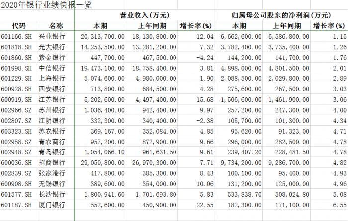 """20家银行揭开业绩快报:2家预亏,2家营收超2千亿,厦门银行成""""增长力""""黑马"""