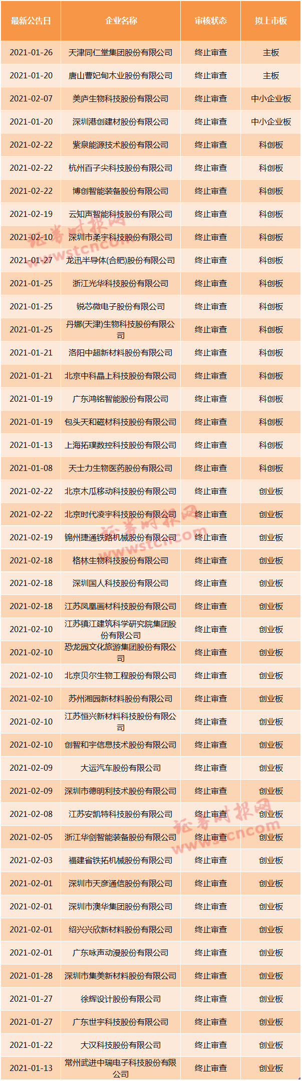 截止最新!年内终止IPO审核名单都在这 云知声、柔宇科技等(名单)