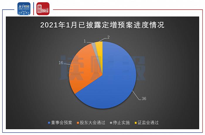 图7:2021年1月已披露定增预案进度情况