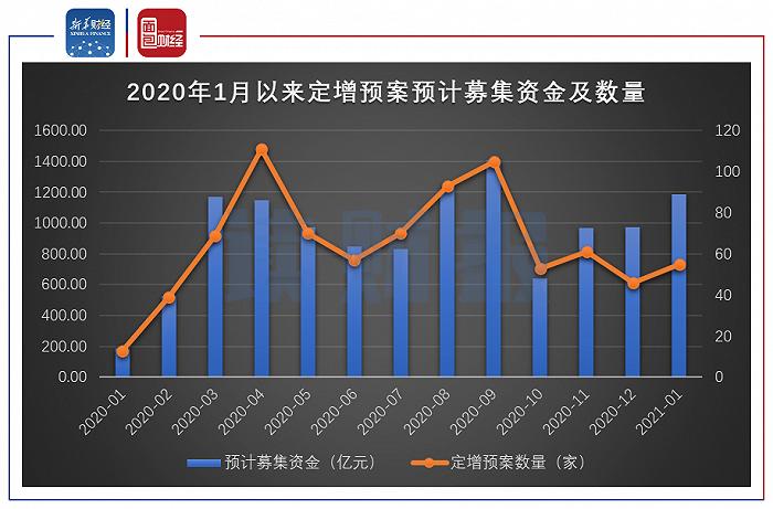 图4:2020年1月以来A股定增预案预计募集资金及数量