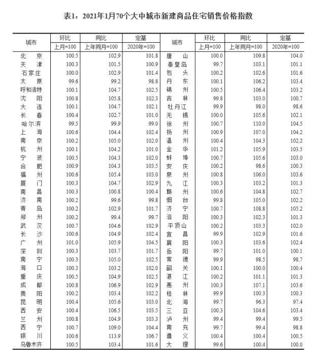 2021年1月70个大中城市新建商品住宅销售价格指数。截图自国家统计局官网