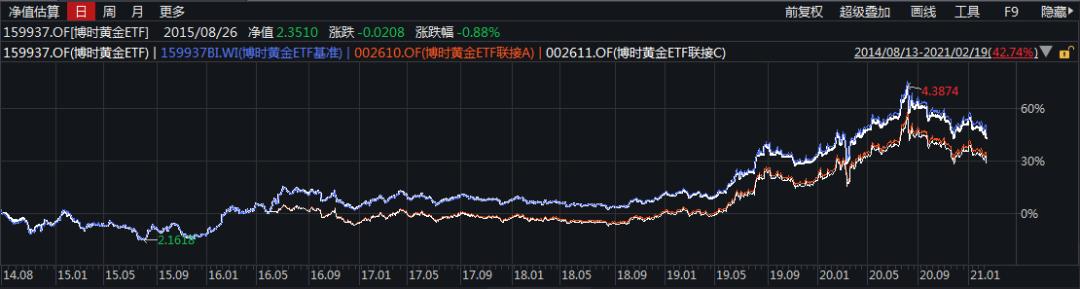 【一周金市】博时基金王祥:国际金价或在1700~1900美元维持震荡