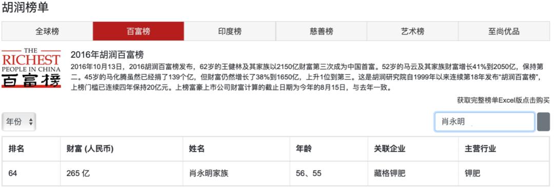 图片来源:胡润百富官网截图