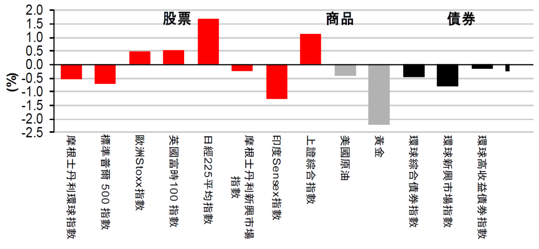 """""""美股变动不大,市场忧虑债息上升丨每周专讯"""