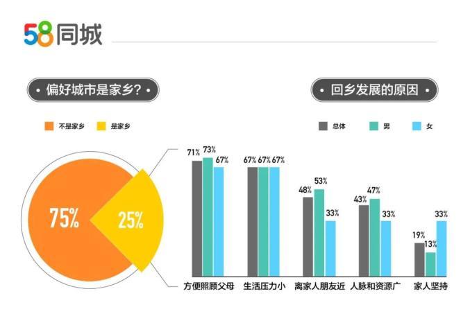 返城就业调研报告发布:春节后48%的职场人士计划换工作