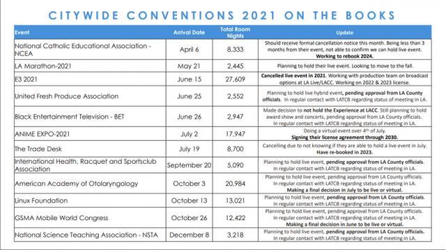 E3 2021实体展会基本确认取消 转型举办线上数字展