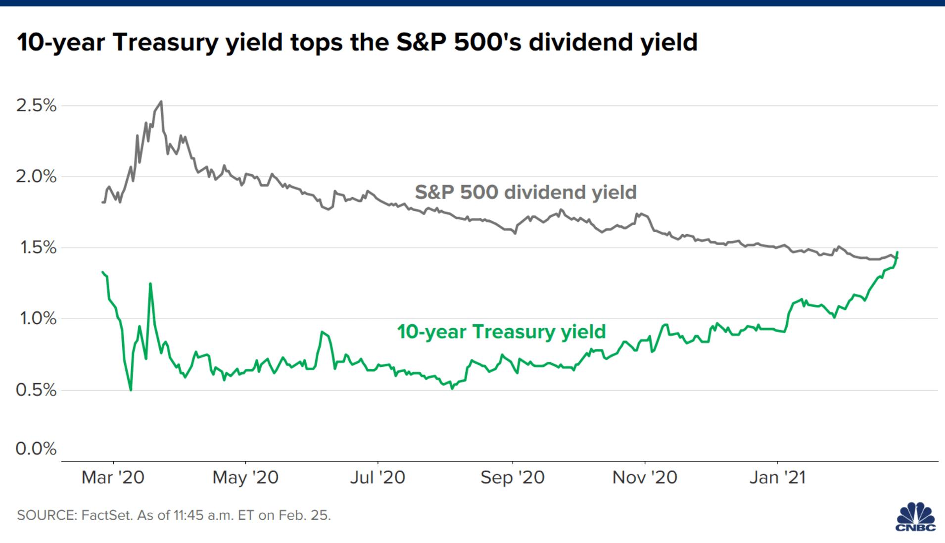 10年期美债收益率超过1.5%,即超过标普500平均股息(CNBC图)