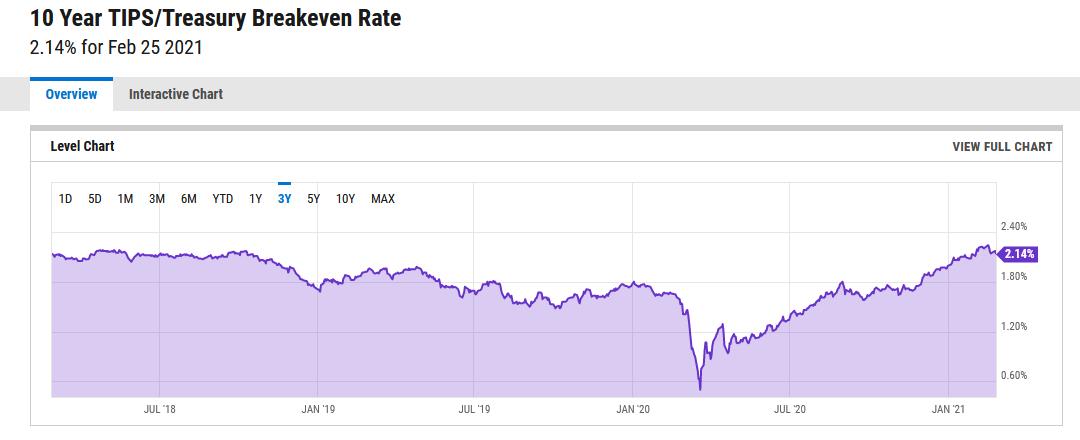 10年期通胀保值债券损益平衡通胀率走势(3年折线图,ycharts.com)