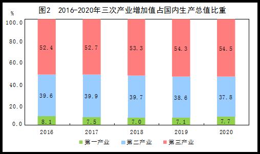 gdp与第三产业_2021年一季度重庆各区县GDP出炉,渝北遥遥领先坡区第二江北第三