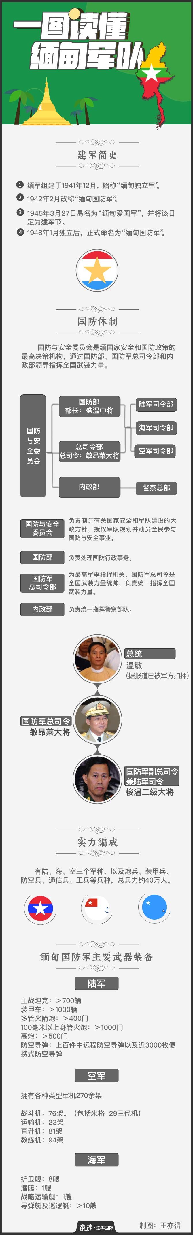 """一张图看懂""""接管政权""""的缅甸国防军"""