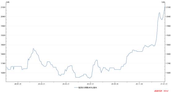现货提价概念股大涨,尿素期货反而大跌?分析师:后期价格支撑有限