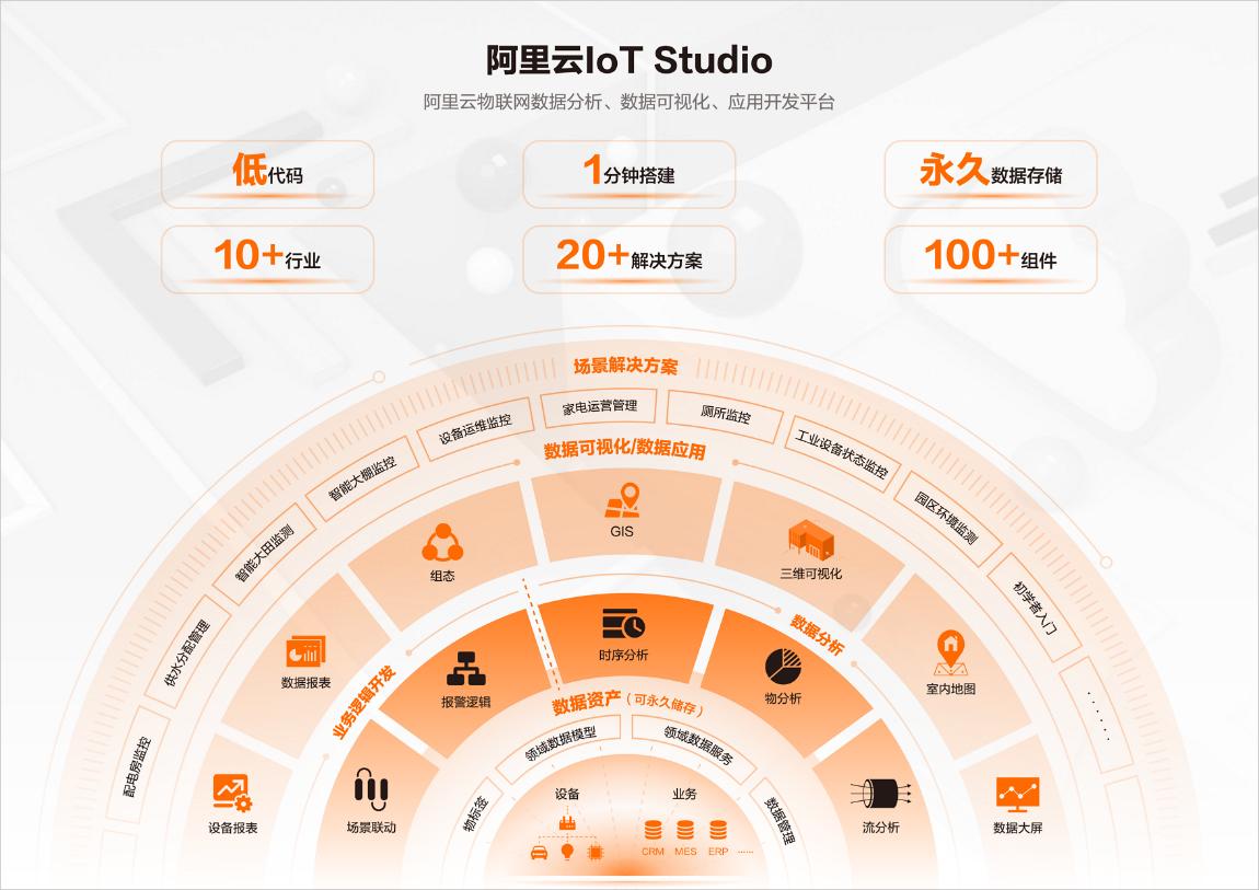 阿里云物联网应用开发工具IoT Studio用户数突破10万 低代码开发获追捧