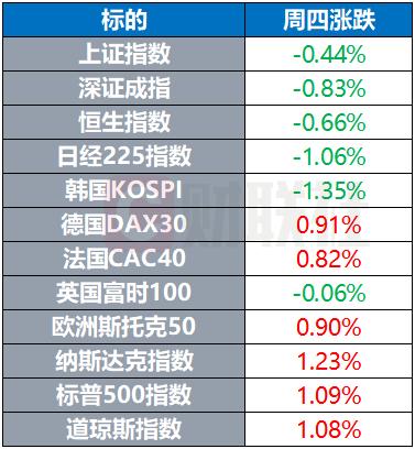 【环球市场】高盛称美股牛市仍处于早期阶段 MSCI发布中国科技100指数