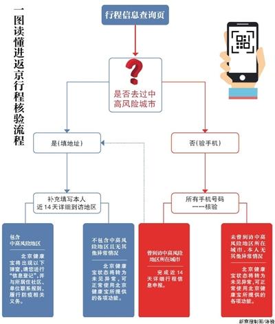 北京健康宝进返京行程核验有新变化