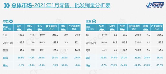 1月全国乘用车市场零售同比增长25.7% 车市复兴真开始了吗?