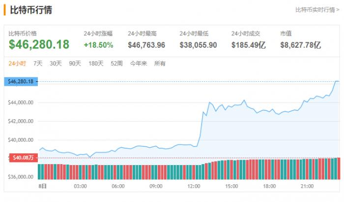 比特币最近为什么突然暴涨 为什么涨这么快市值都超脸书了