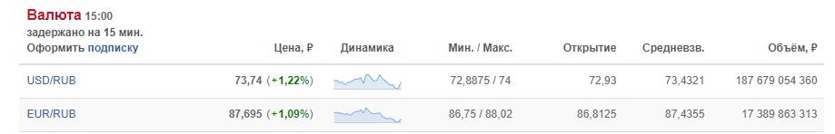 拜登涉俄言论引发俄罗斯汇市震荡,卢布汇率下挫