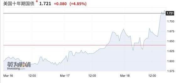 10年期美债收益率冲破1.7% 鲍威尔能否稳住市场?